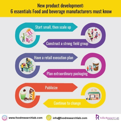 6 essentials Food and beverage manufacturers must know | Foodresearchlab