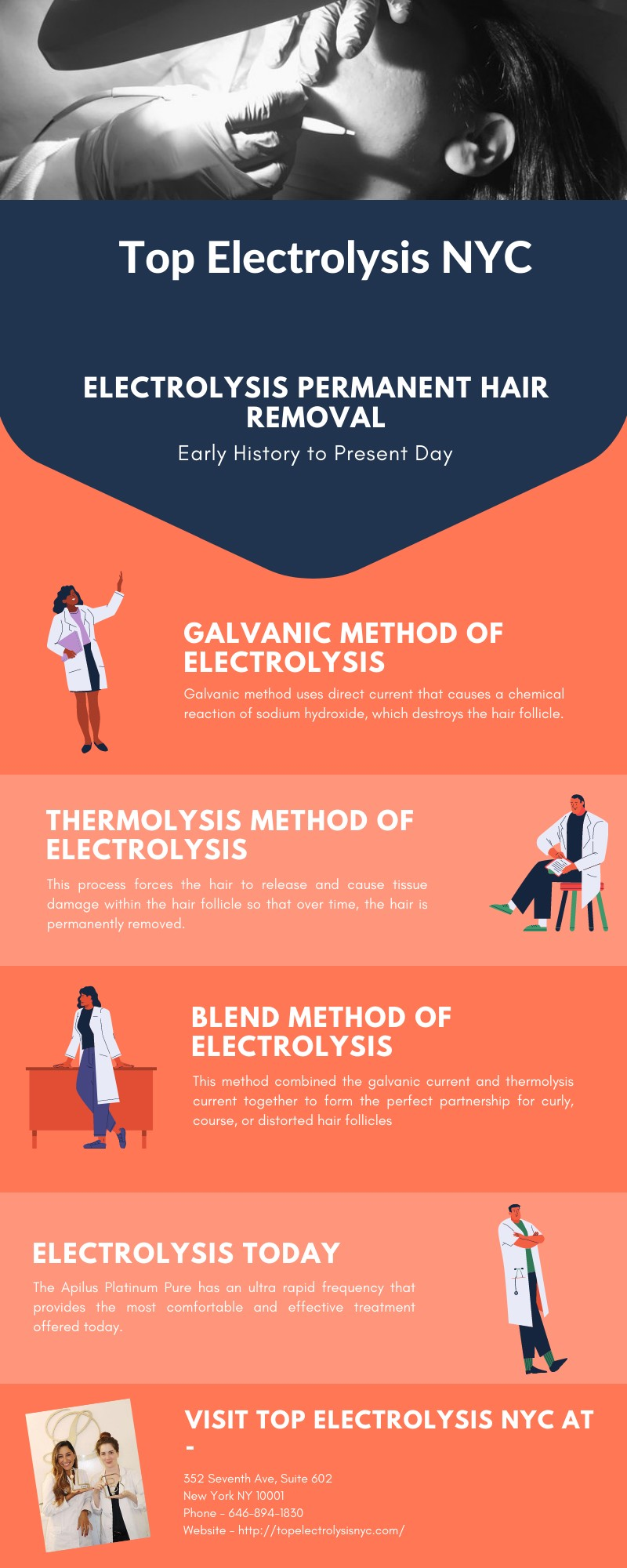 Electrolysis Permanent Hair Removal - Early History to Present Day