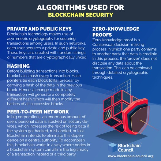 Algorithms used for blockchain security