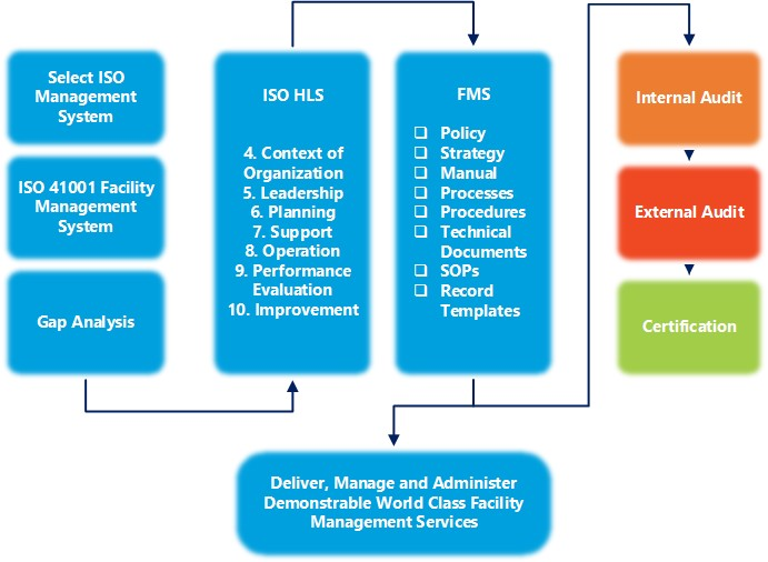 FM-Navigate-ISO-41001-Facilities-Managmeent-System-Process-Map-Facilities-Management-Software