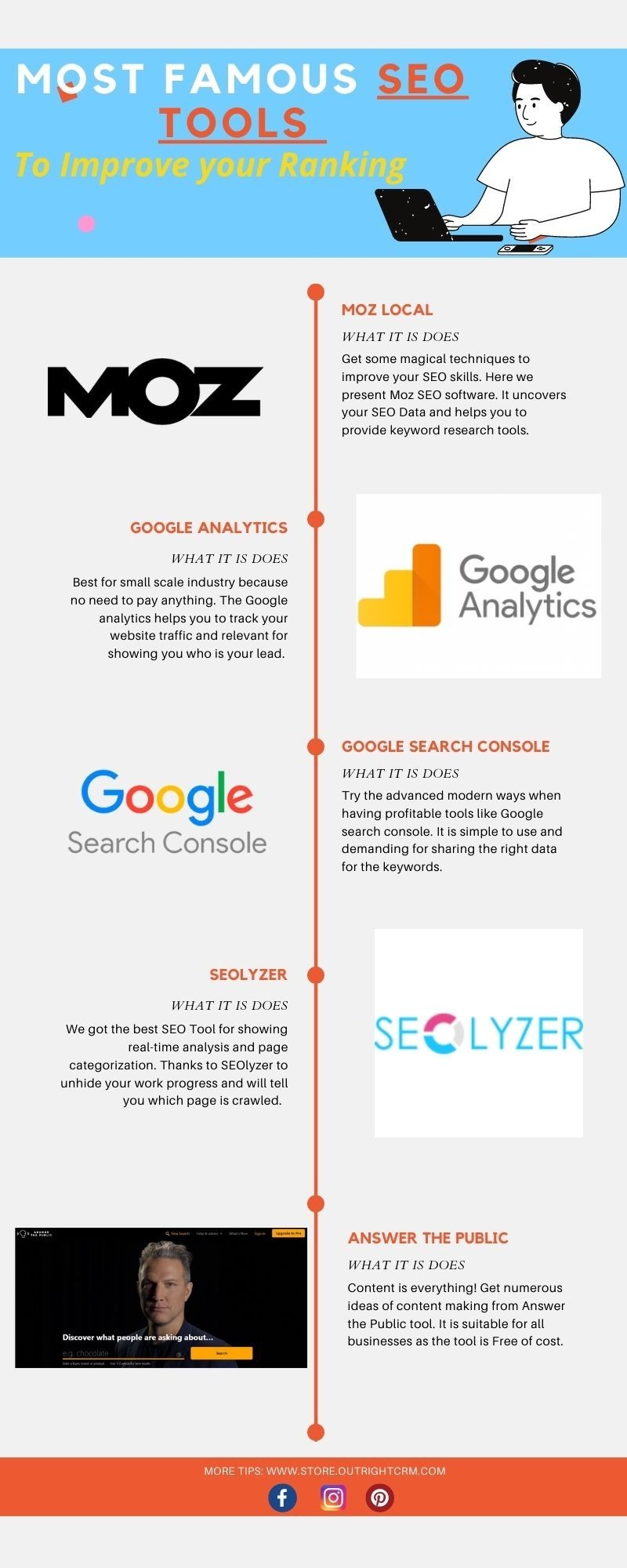 Most Famous 5 SEO Tools- To Improve Your Ranking