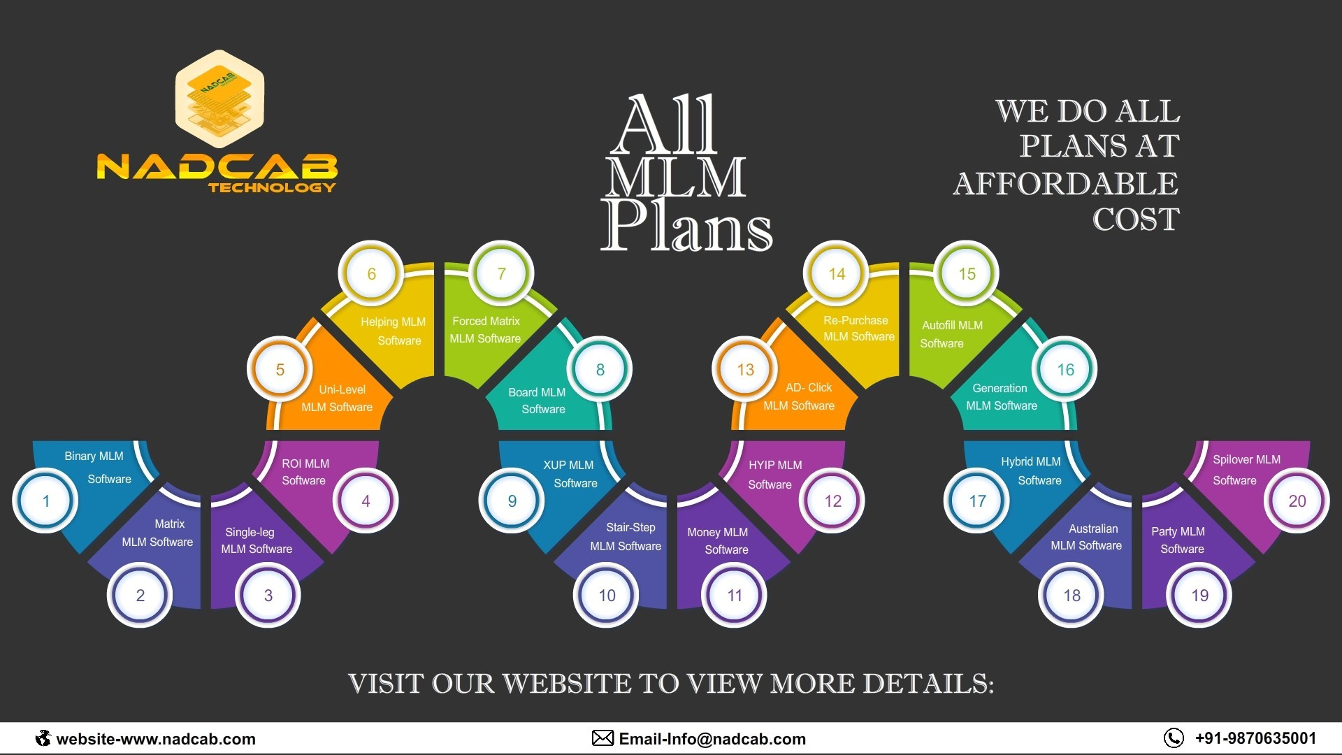 All MLM Plans