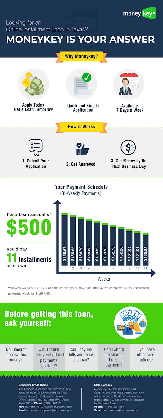 Online Installment loan in Texas