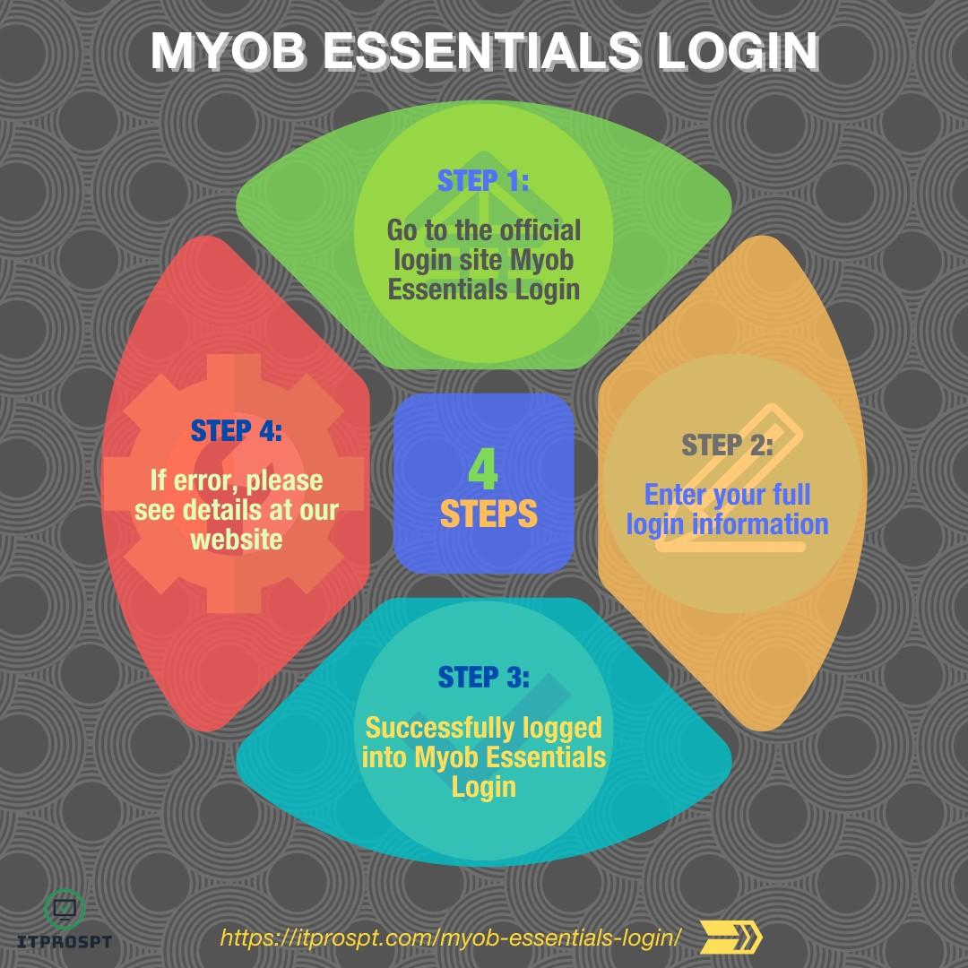 Myob Essentials Login