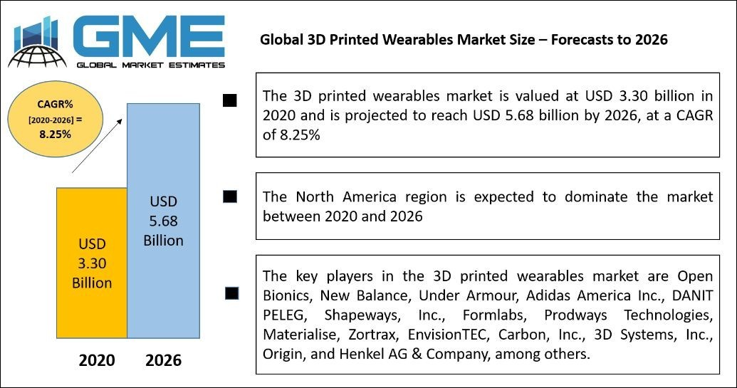 Global 3D Printed Wearables Market Size, Trends & Analysis with COVID-19 Impact - Forecasts To 2026