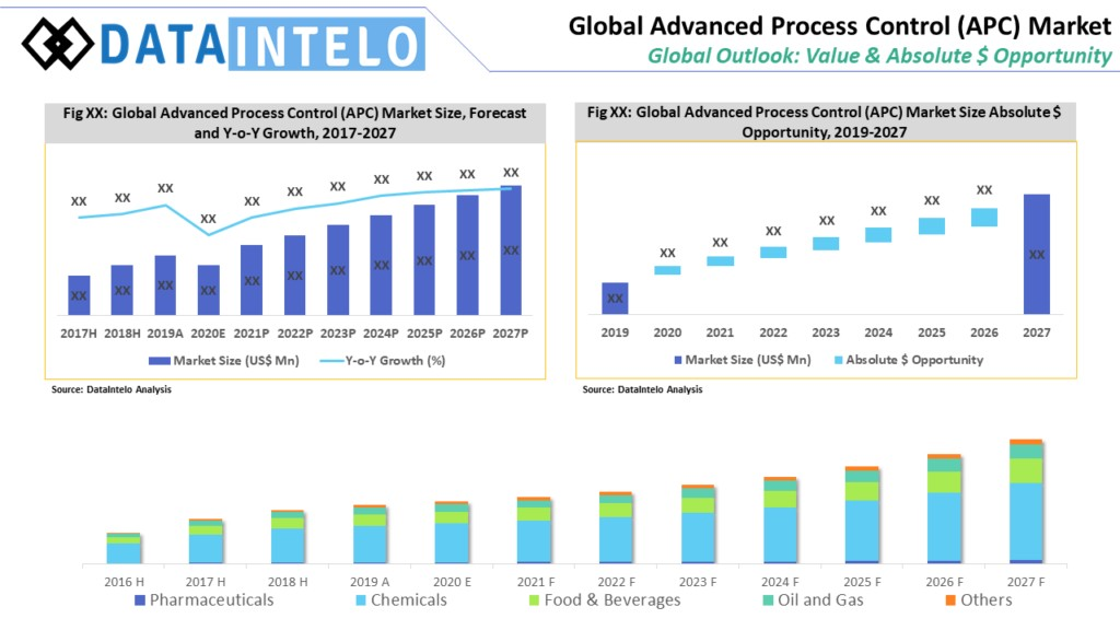 Advanced Process Control (APC) Market