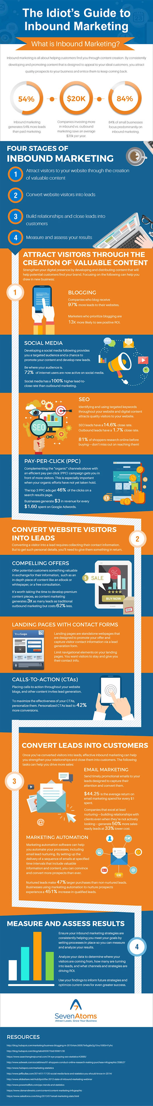 Inbound Marketing Infographic: The Idiot's Guide to Inbound Marketing