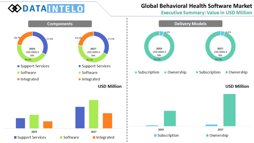 Behavioral Health Software Market Structure, Industry Inspection, and Forecast 2026