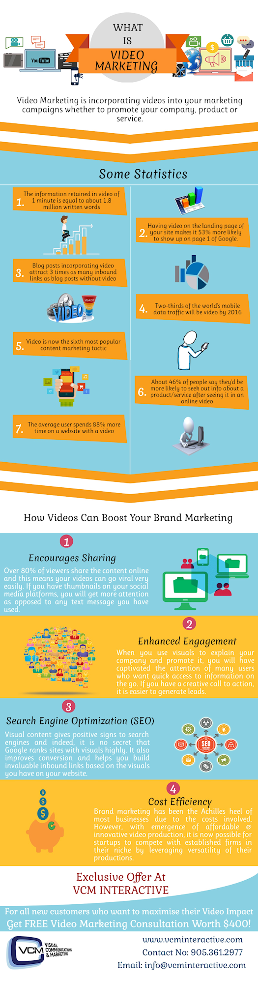 The Importance of Social Media Video Marketing in Toronto