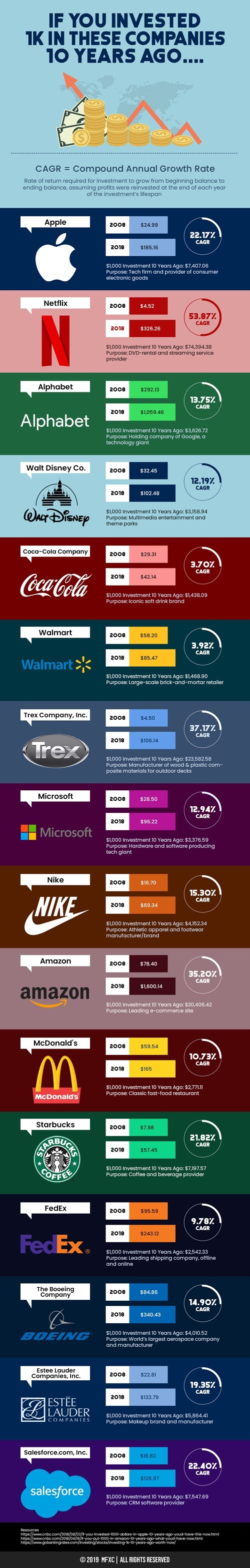 If You Invested 1K in These Companies 10 Years Ago…