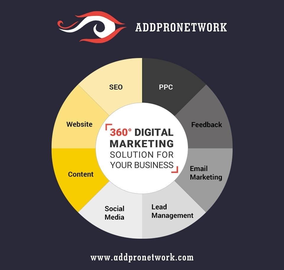 Social Media Marketing Agency in Bangalore  | Social Media Company in Bangalore  | Addpro Network