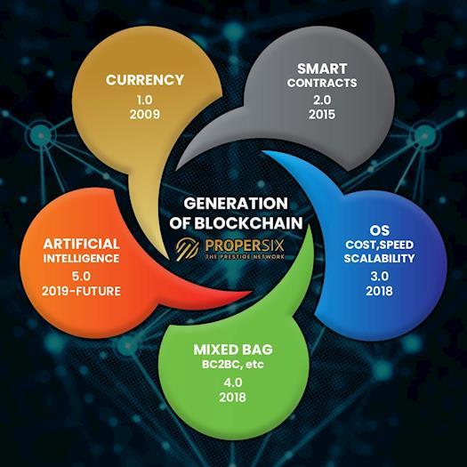Worlds first 5th generation blockchain