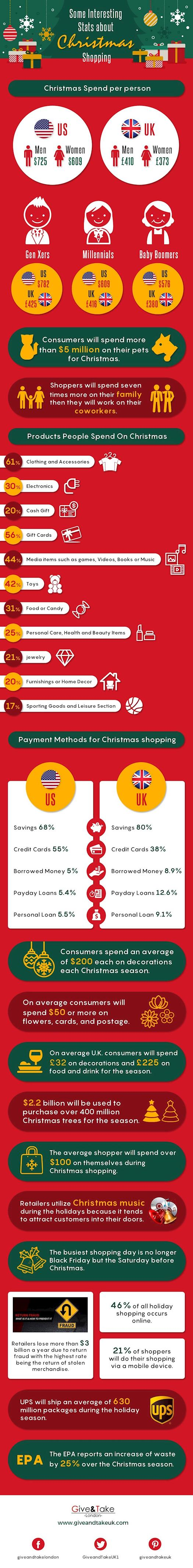 Some Interesting stats about Christmas shopping