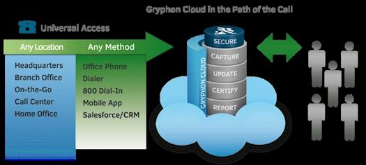 Gryphon Cloud in the Path of the Call