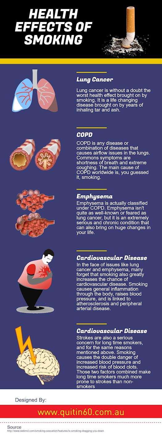 the health risks of smoking