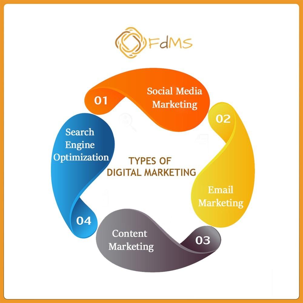 Fanatisch Digital Marketing Services