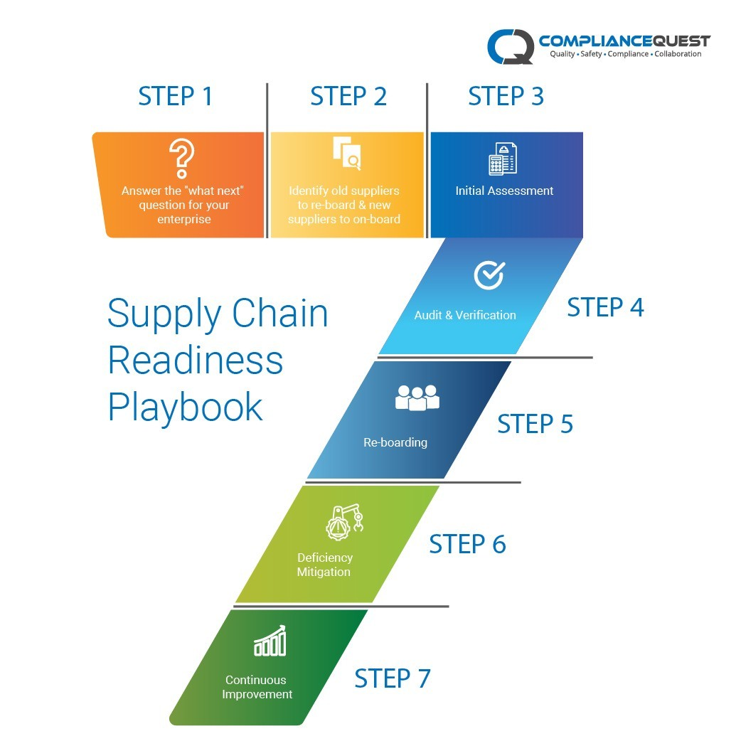 Supply Chain Readiness Playbook