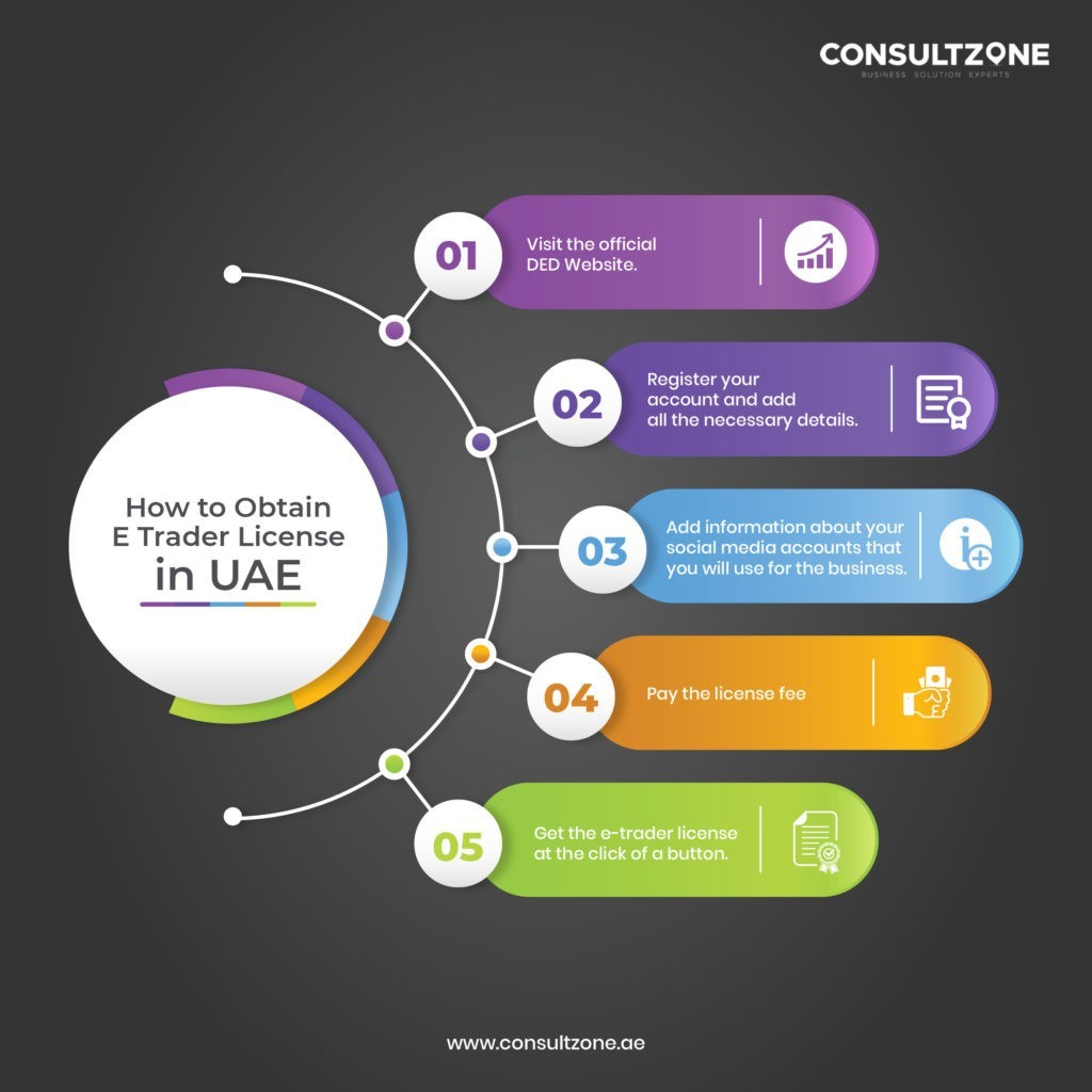 How to Obtain E Trader License in UAE