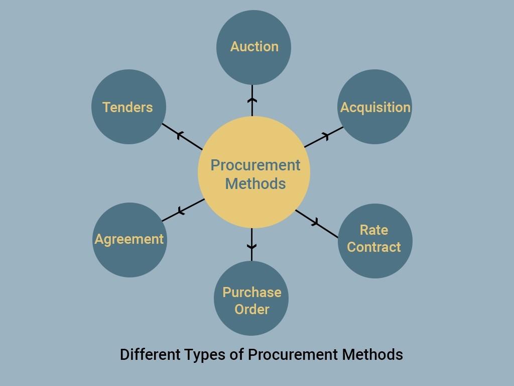 Methods of Procurements