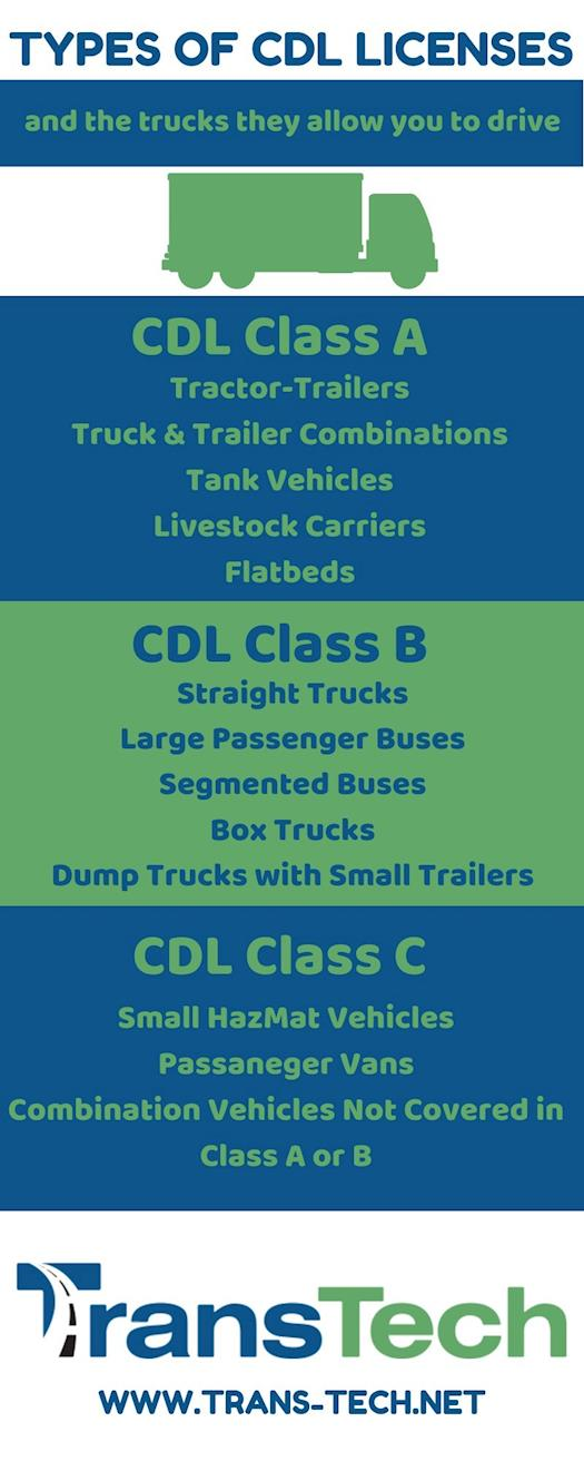 CDL License Classes and Which Trucks They Allow You to Drive [INFOGRAPHIC]