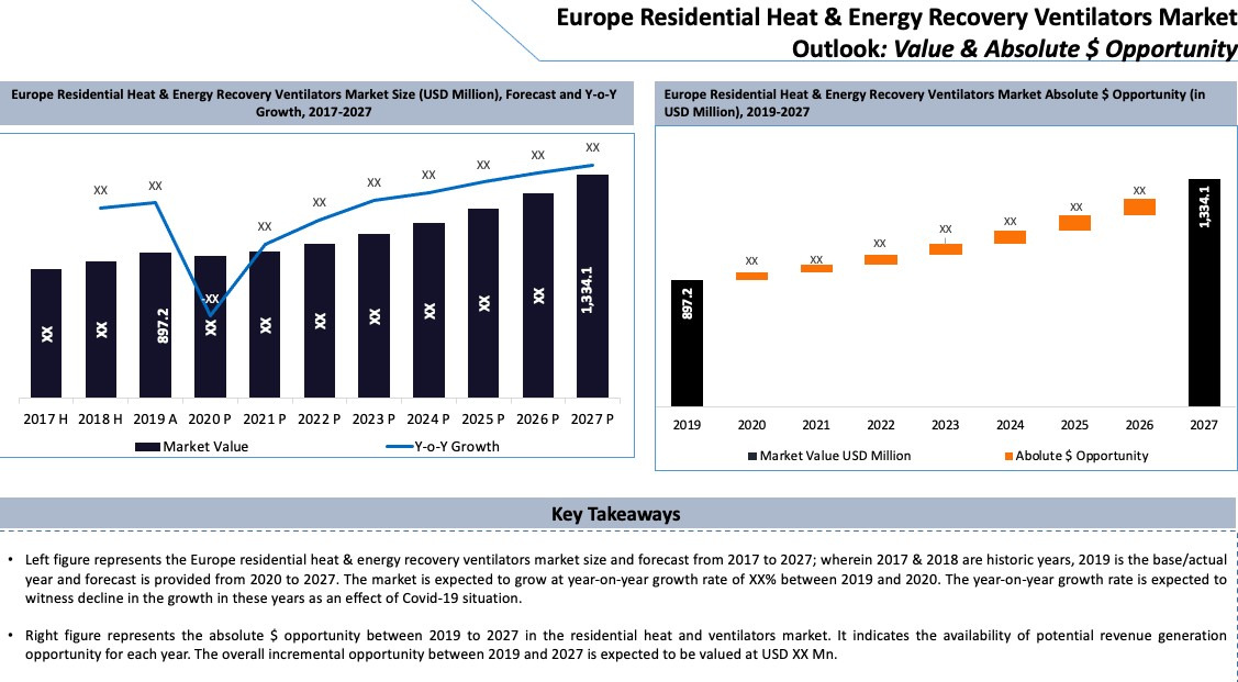 Residential Heat and Energy Recovery Ventilators Market