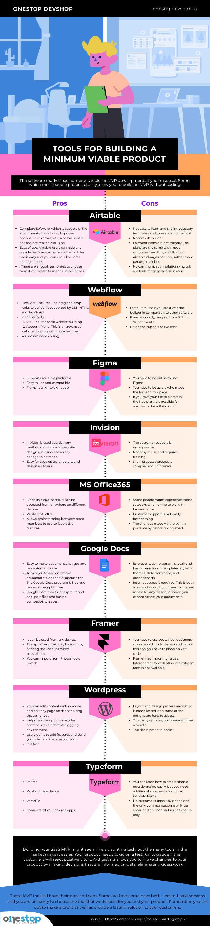 Infography: Tools for building MVPs for Startups.
