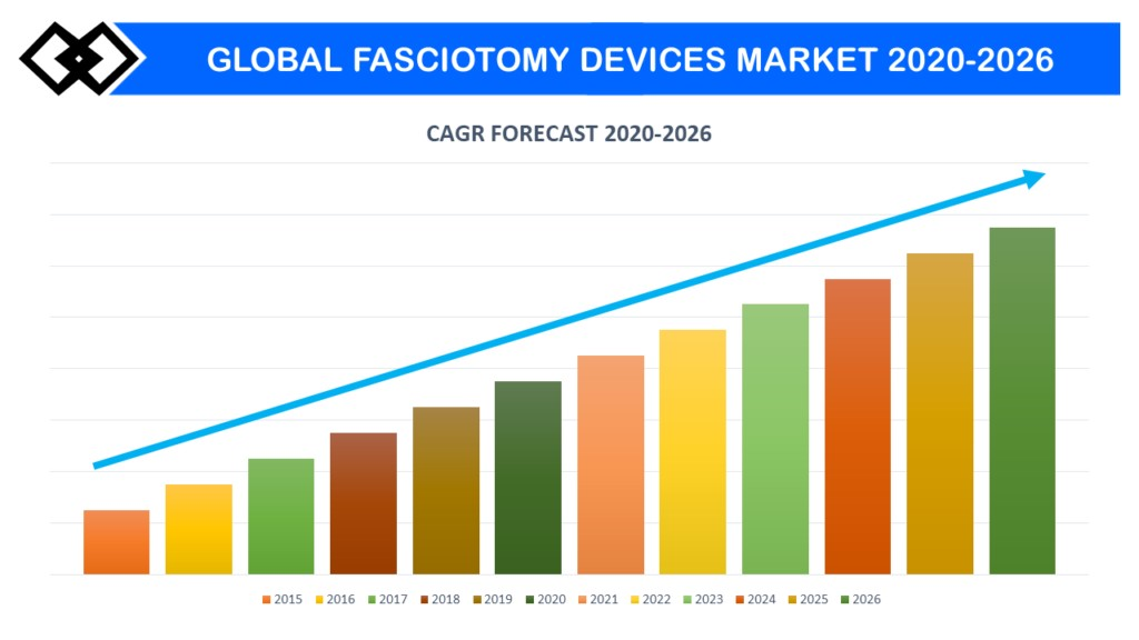 Fasciotomy Devices Market Research Report 2020- 2026