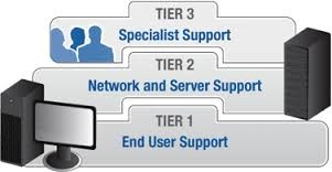 Tier 1 Support