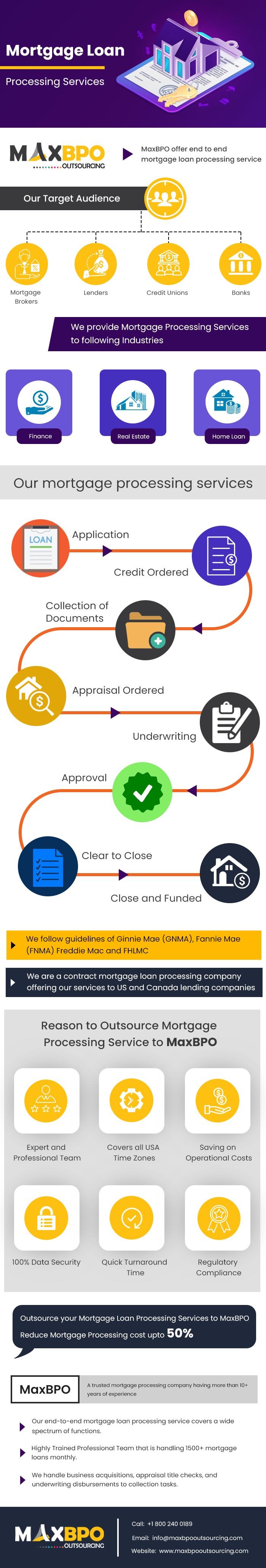 Mortgage Loan Processing Company