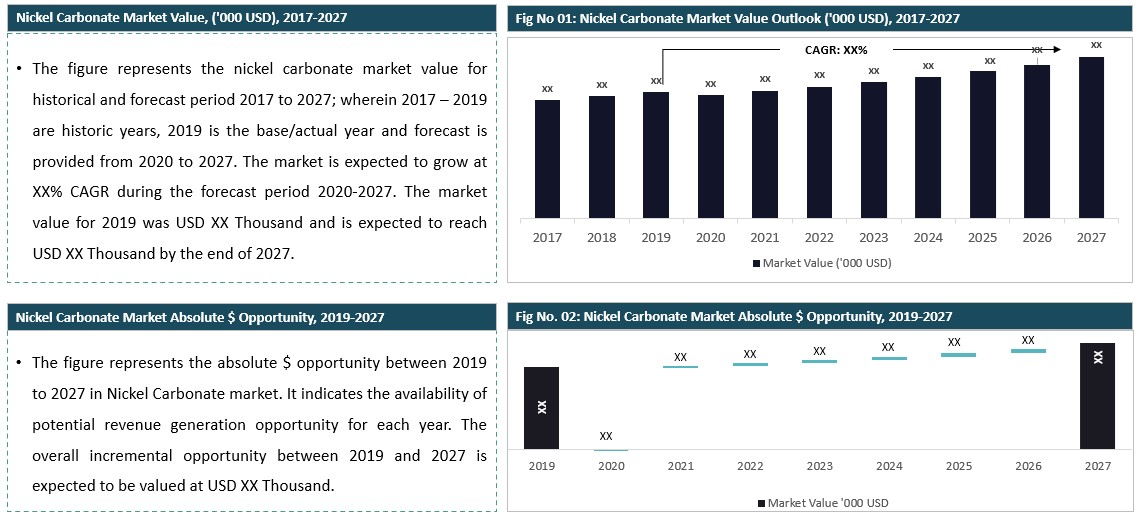 Nickel Carbonate Market