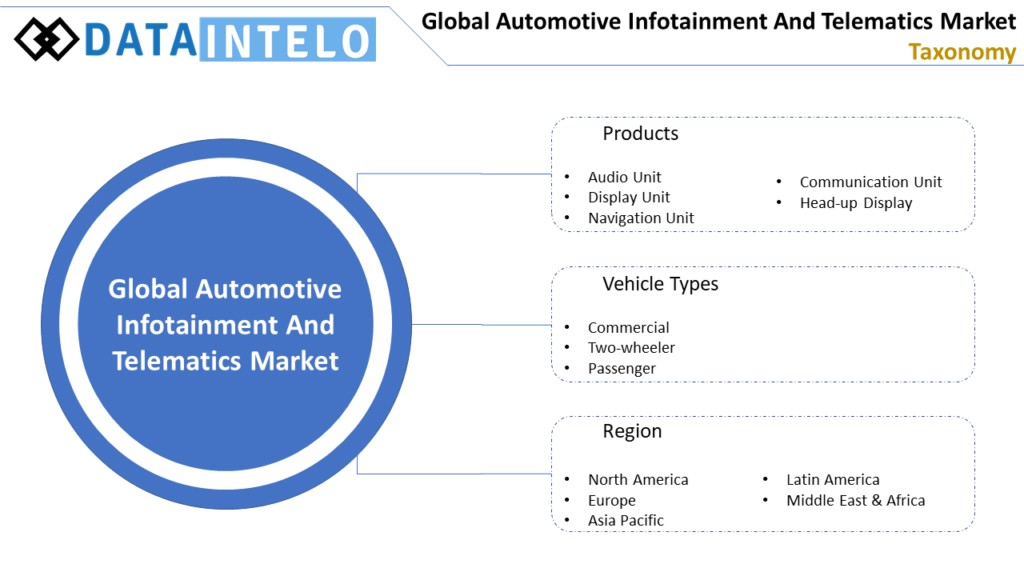 Automotive Infotainment And Telematics Market