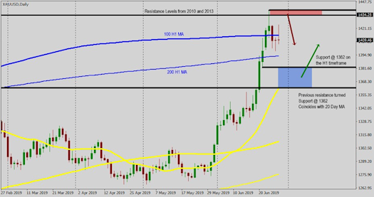 GOLD Technical Analysis : 01-05 July 2019