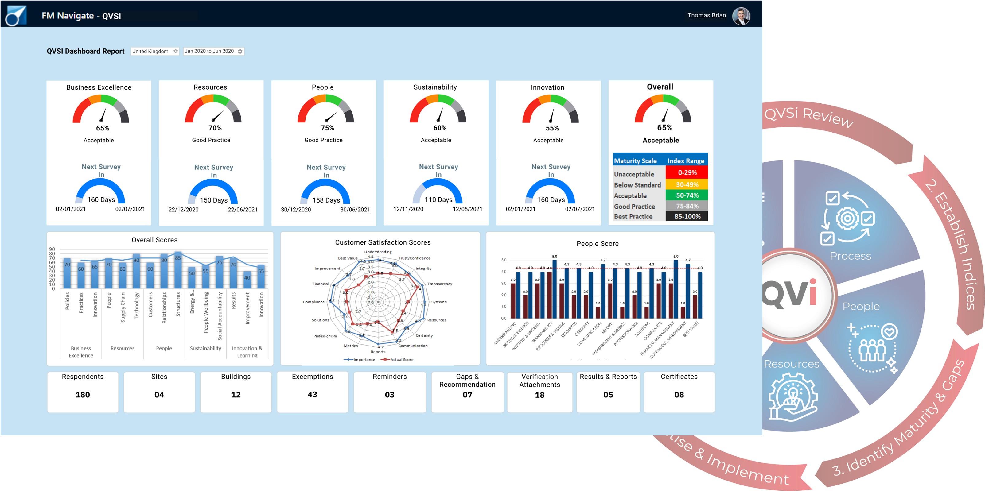 Please UFM Navigate-QVi Continuous Improvement-Facilities Management Software-Dashboardse Initial Ca