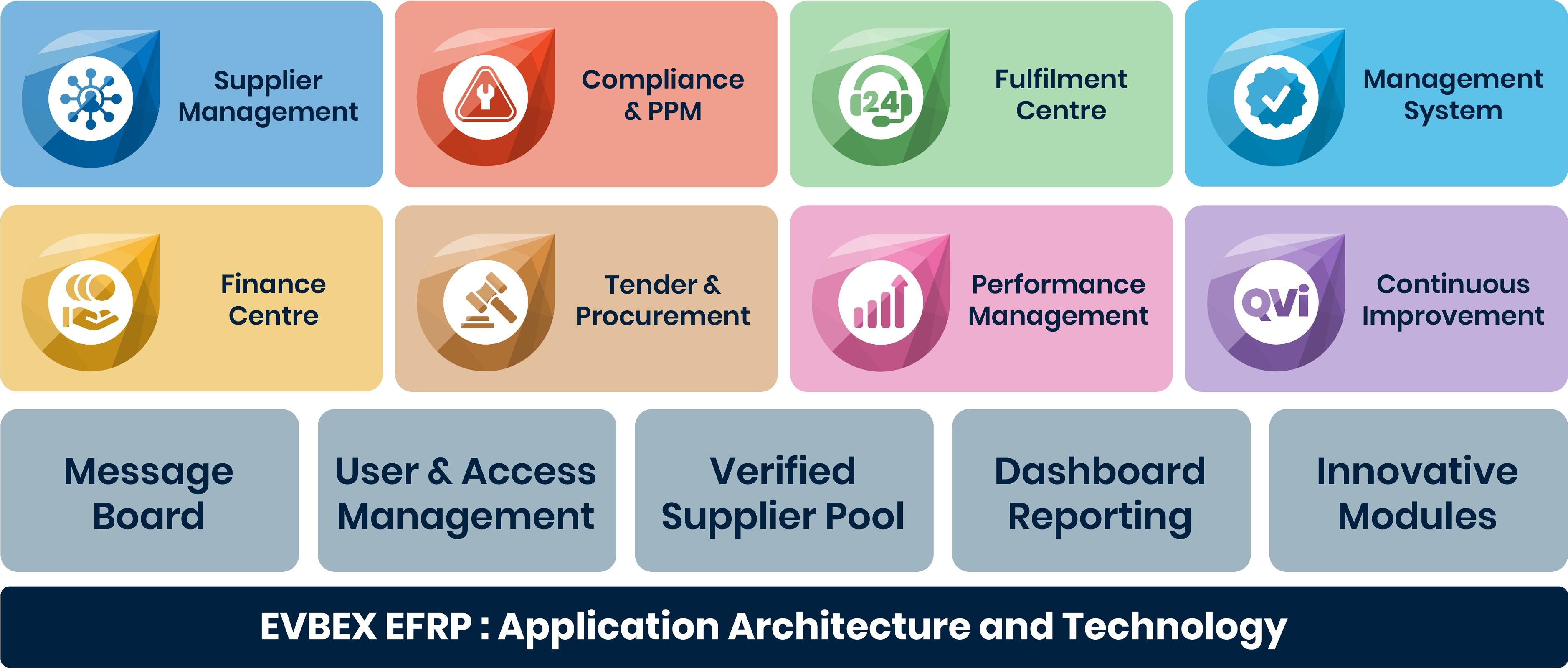 FM Navigate-Facilities Management Software - Integrated Archirtecture