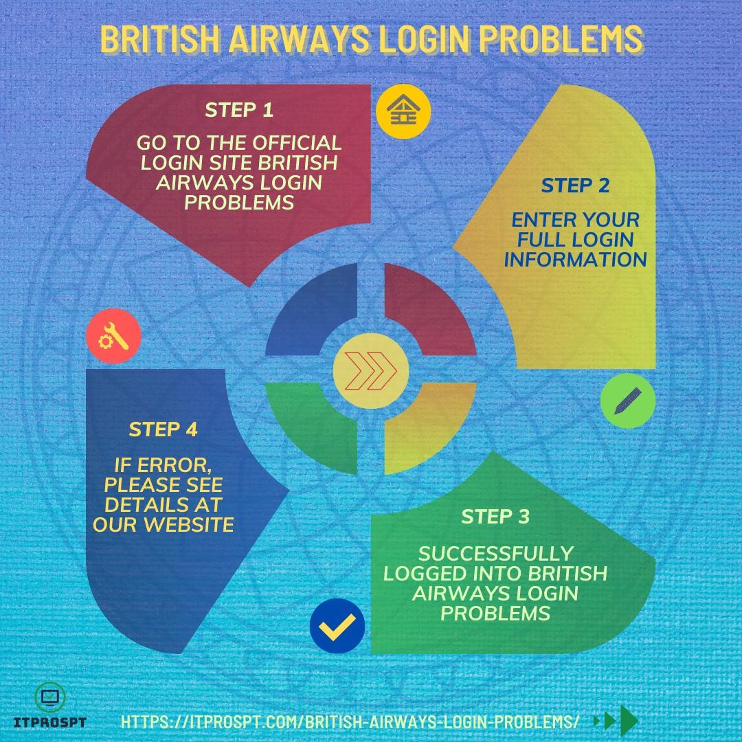 British Airways Login Problems
