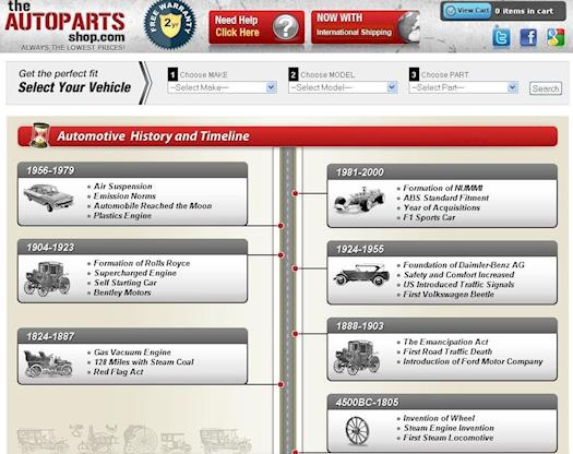 Car Cronology