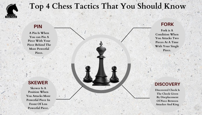 Best Chess Tactics That Every Player Should Know