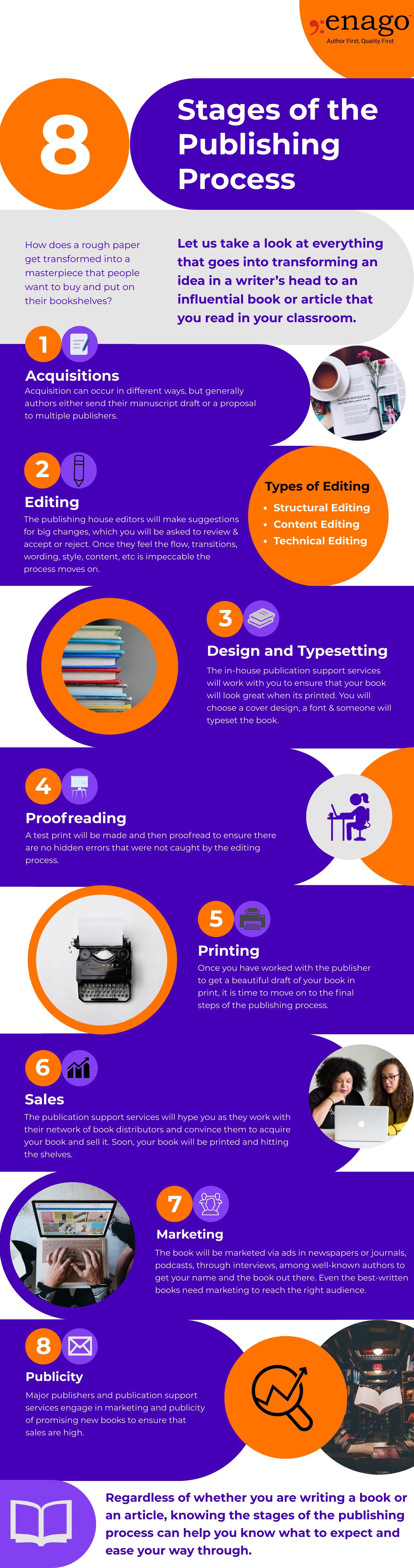 The Stages of the Publishing Process