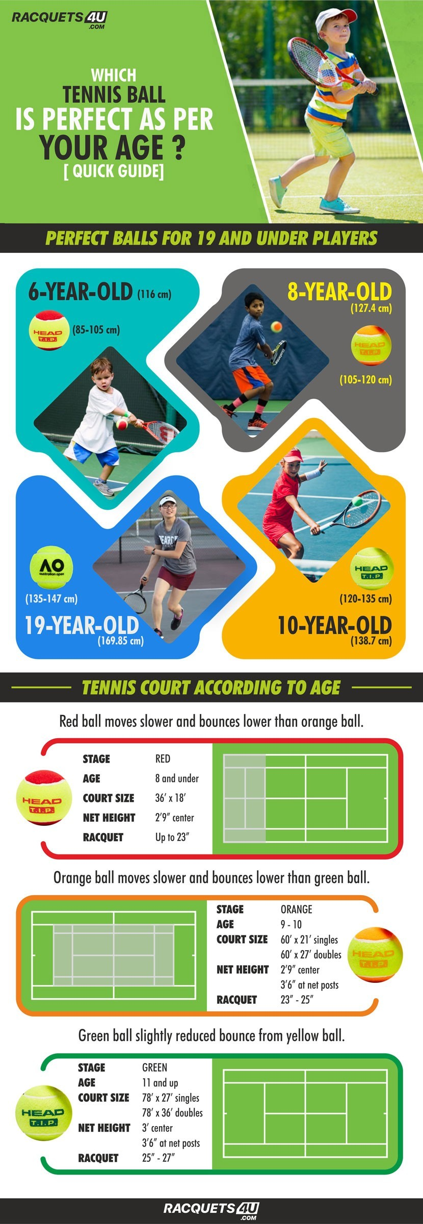 Which Tennis Ball is Perfect as Per Your Age? [Quick Guide]