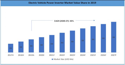 Electric Vehicle Power Inverter Market – Global Industry Analysis, Size, Share, Growth, Trends and F
