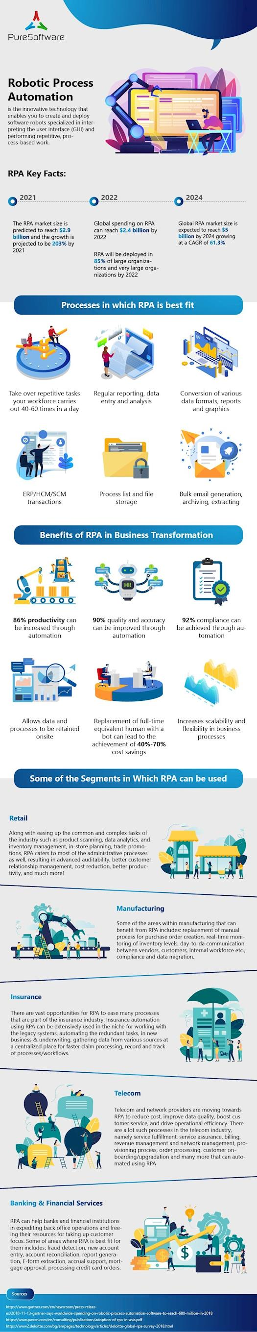 RPA for Business Transformation
