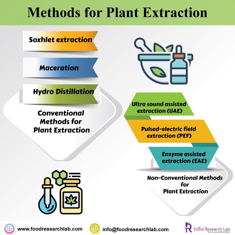 Methods for Plant Extraction - Foodresearchlab
