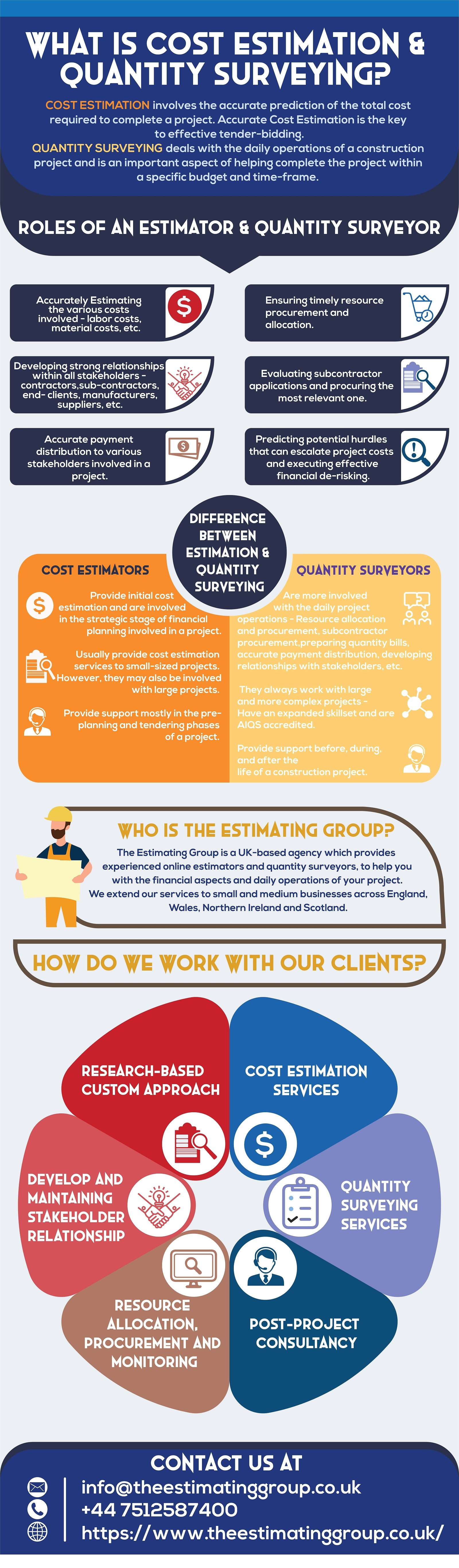 Estimating Services in uk - The Estimating Group
