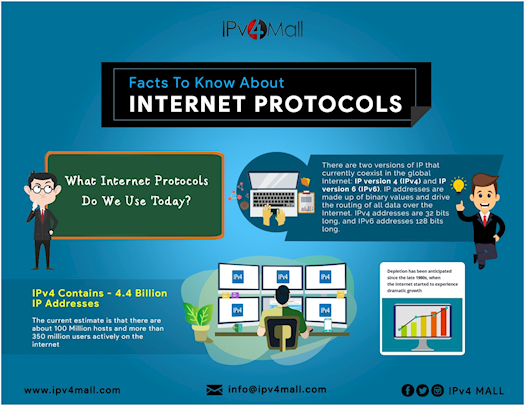 Know About Internet Protocols
