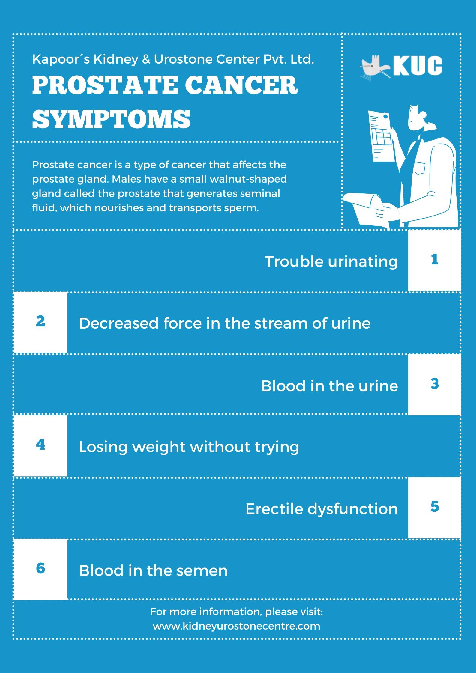 Prostate Cancer Symptoms | Kapoor´s Kidney & Urostone Center Pvt. Ltd.
