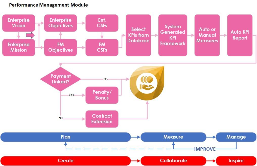 FM-Navigate-KPI-Performance-Management-Portal-Facilities-Management-System-Software