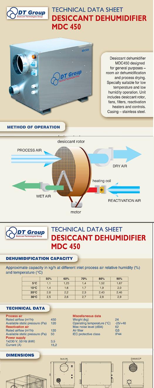 Technical Data Sheet of Desiccant Dehumidifiers