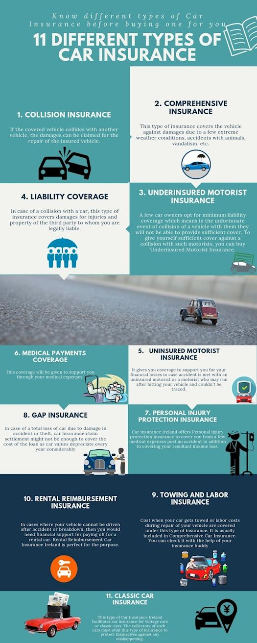 Buy the Right Insurance for your Car Ireland.