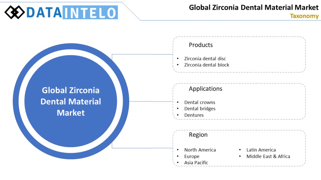 Zirconia Dental Material Market Insights, Opportunity, Analysis, & Forecast 2020 – 2026