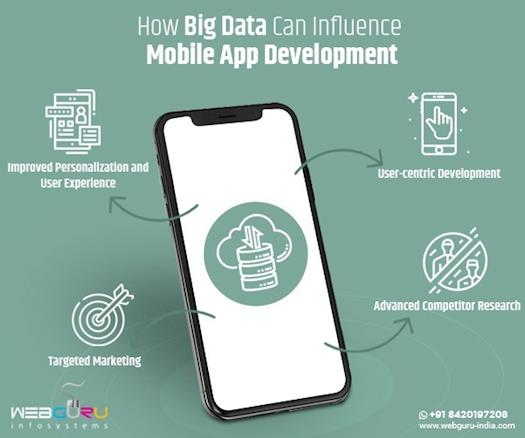 How Big Data Can Influence Mobile App Development